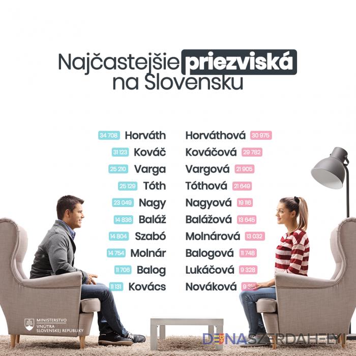 Melyek a leggyakoribb vezetéknevek az országban?
