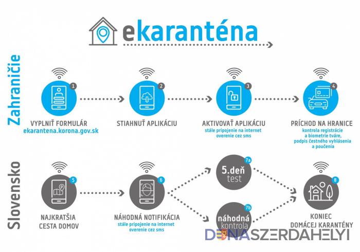 Sikeresen tesztelték az intelligens karanténhoz szükséges mobilalkalmazást
