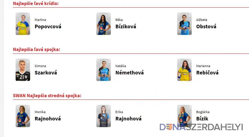 Holnapig szavazhatunk 2020 legjobb szlovák kézilabdázóira – köztük a HC DAC lányaira!