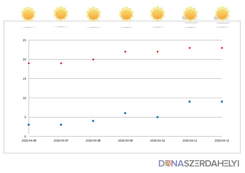 Tavasz, ahogy kell - Dunaszerdahelyi